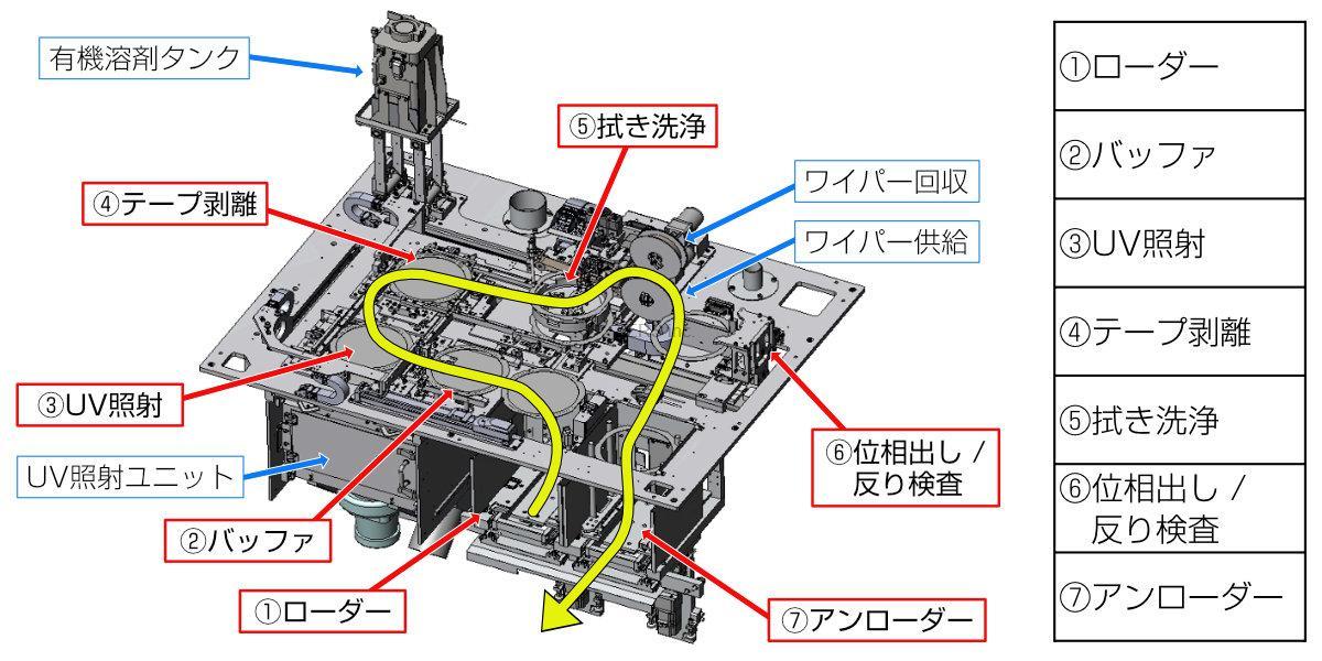 1.ローダー 2.バッファ 3.UV照射 4.テープ剥離 5.拭き洗浄 6.位相出し/反り検査 7.アンローダー
